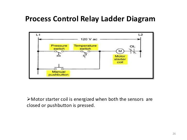 Industry automation with programmable logic controller 25 26 process control relay ladder diagrammotor ccuart Gallery
