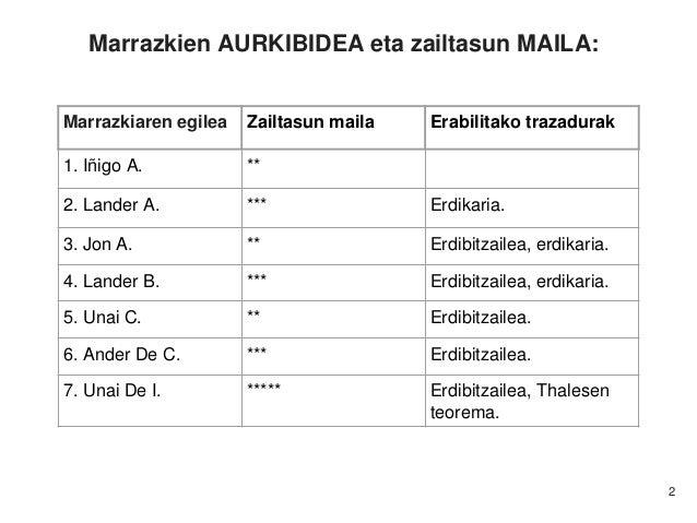MT4 2016-2017 ikasturteko ikasleek sortutako ariketa txostena Slide 2