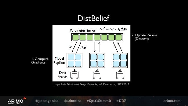 @pentagoniac @arimoinc #SparkSummit #DDF arimo.com DistBelief Large Scale Distributed Deep Networks, Jeff Dean et al, NIPS...