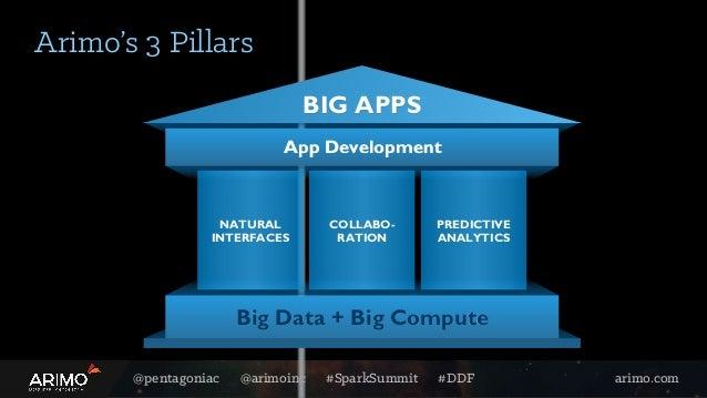 @pentagoniac @arimoinc #SparkSummit #DDF arimo.com Arimo's 3 Pillars App Development BIG APPS PREDICTIVE ANALYTICS NATURAL...