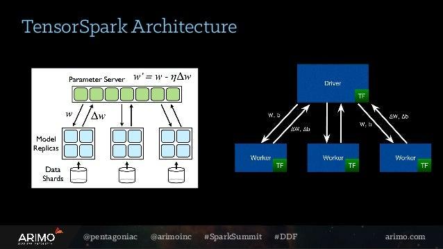 @pentagoniac @arimoinc #SparkSummit #DDF arimo.com TensorSpark Architecture