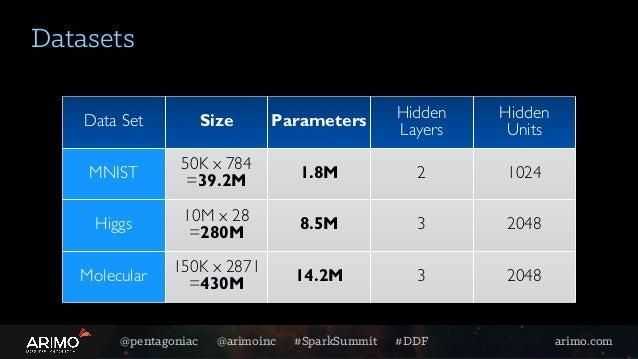@pentagoniac @arimoinc #SparkSummit #DDF arimo.com Data Set Size Parameters Hidden  Layers Hidden Units MNIST 50K x 784 ...