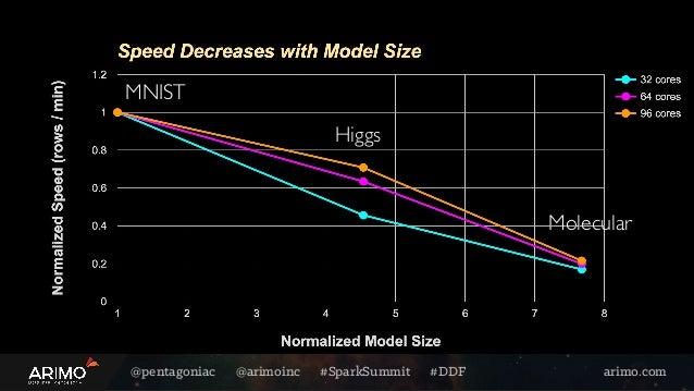 @pentagoniac @arimoinc #SparkSummit #DDF arimo.com MNIST Higgs Molecular