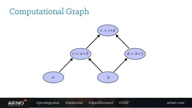 @pentagoniac @arimoinc #SparkSummit #DDF arimo.com Computational Graph