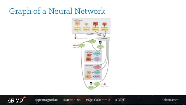 @pentagoniac @arimoinc #SparkSummit #DDF arimo.com Graph of a Neural Network