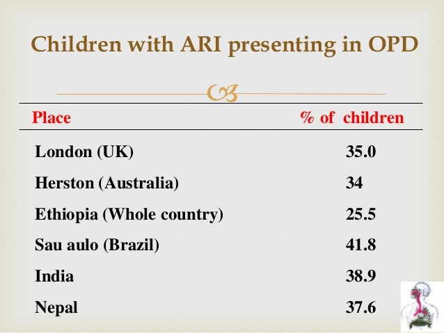  Children with ARI presenting in OPD Place % of children London (UK) 35.0 Herston (Australia) 34 Ethiopia (Whole country)...