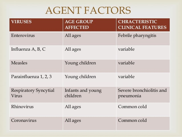  VIRUSES AGE GROUP AFFECTED CHRACTERISTIC CLINICAL FEATURES Enterovirus All ages Febrile pharyngitis Influenza A, B, C Al...