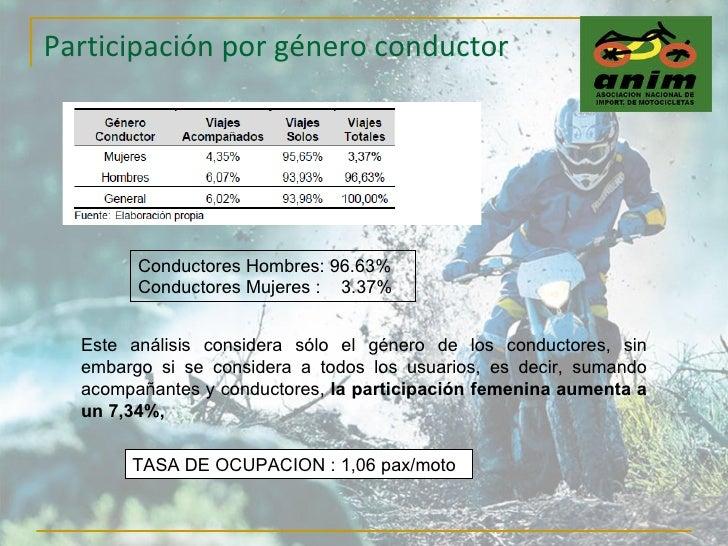 Participación por género conductor Este análisis considera sólo el género de los conductores, sin embargo si se considera ...
