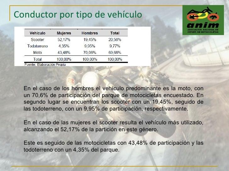 Conductor por tipo de vehículo En el caso de los hombres el vehículo predominante es la moto, con un 70,6% de participació...