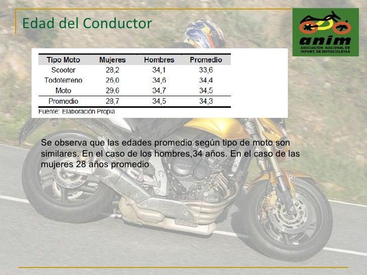 Edad del Conductor Se observa que las edades promedio según tipo de moto son similares. En el caso de los hombres,34 años....