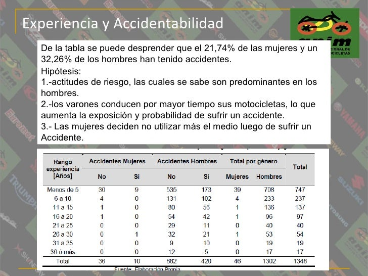 Experiencia y Accidentabilidad De la tabla se puede desprender que el 21,74% de las mujeres y un 32,26% de los hombres han...