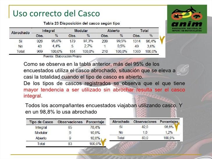 Uso correcto del Casco Como se observa en la tabla anterior, más del 95% de los encuestados utiliza el casco abrochado, si...