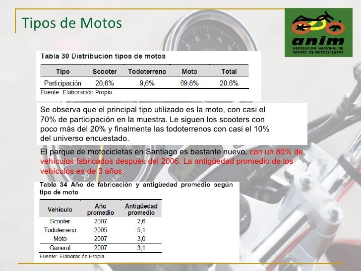 Tipos de Motos Se observa que el principal tipo utilizado es la moto, con casi el 70% de participación en la muestra. Le s...