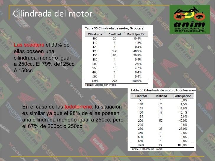 Cilindrada del motor Las scooters  el 99% de ellas poseen una cilindrada menor o igual a 250cc. El 79% de125cc ó 150cc. En...