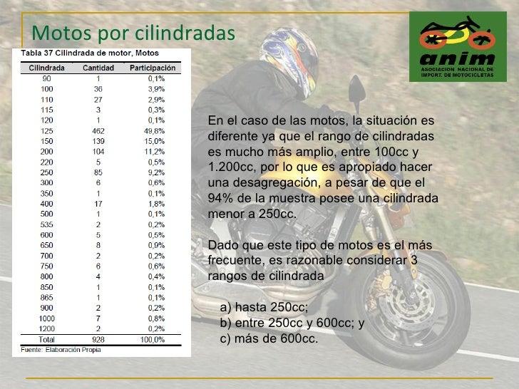 Motos por cilindradas En el caso de las motos, la situación es diferente ya que el rango de cilindradas es mucho más ampli...