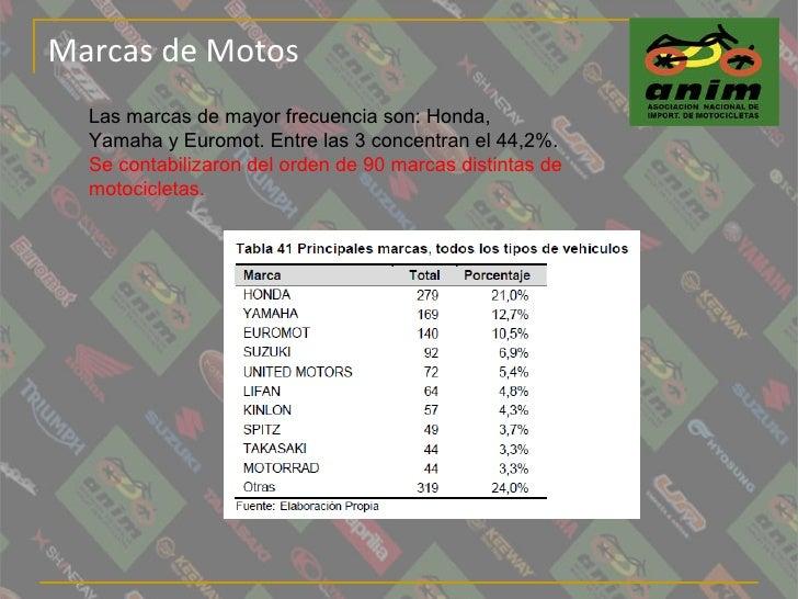 Marcas de Motos Las marcas de mayor frecuencia son: Honda, Yamaha y Euromot. Entre las 3 concentran el 44,2%. Se contabili...