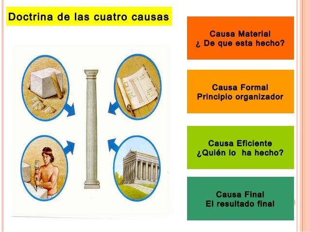 Doctrina de las cuatro causas Causa Material ¿ De que esta hecho? Causa Formal Principio organizador Causa Eficiente ¿Quié...
