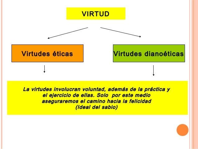 VIRTUD Virtudes éticas Virtudes dianoéticas La virtudes involucran voluntad, además de la práctica y el ejercicio de ellas...