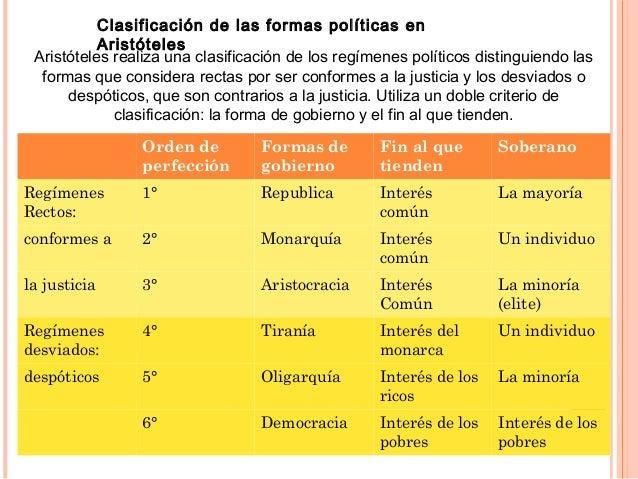 Clasificación de las formas políticas en Aristóteles Aristóteles realiza una clasificación de los regímenes políticos dist...