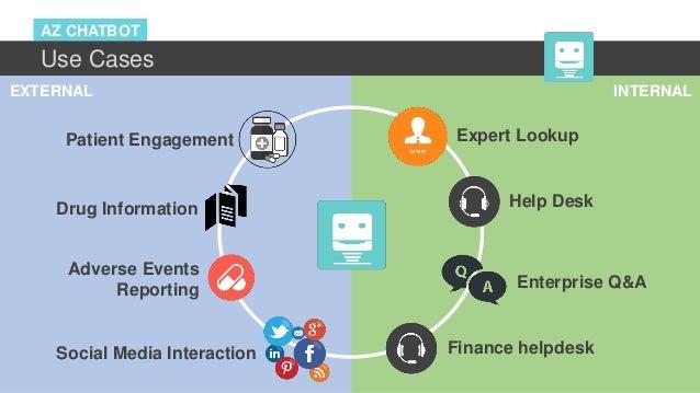 AZ CHATBOT Use Cases Help Desk Enterprise Q&A Patient Engagement Drug Information Social Media Interaction Expert Lookup I...