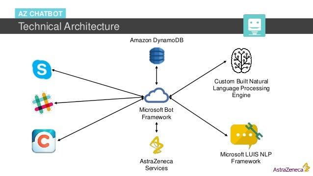 AZ CHATBOT Technical Architecture Microsoft Bot Framework Custom Built Natural Language Processing Engine Microsoft LUIS N...