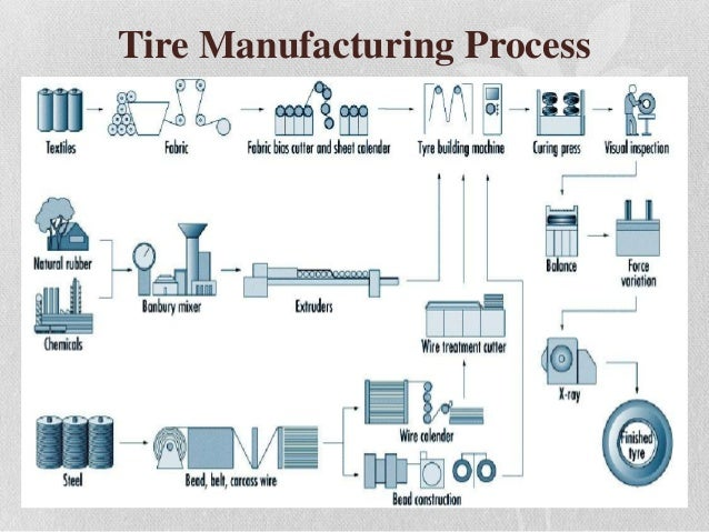 production process of mrf tyres Fig 44 operator assembling a tyre on a single-stage tyre machine [10] curing press operators place green tyres into the curing press or onto press loading45 curing and vulcanizingequipment curing presses in operation in north america exist in a variety of types, ages anddegrees of automation (fig 5.