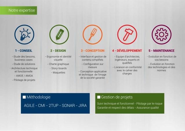 Notreexpertise 1-CONSEIL 2-DESIGN 3-CONCEPTION 4-DÉVELOPPEMENT 5-MAINTENANCE -Etudedesbesoins, businesscases -Etudedesolut...