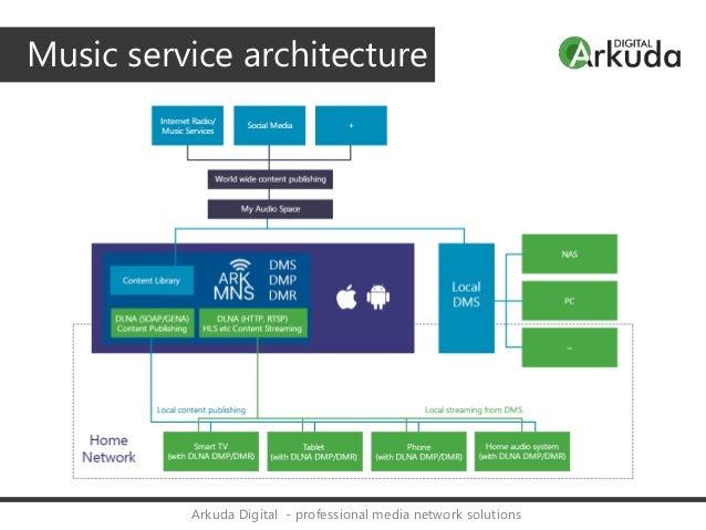 Arkuda Concert - wireless audio network solutions
