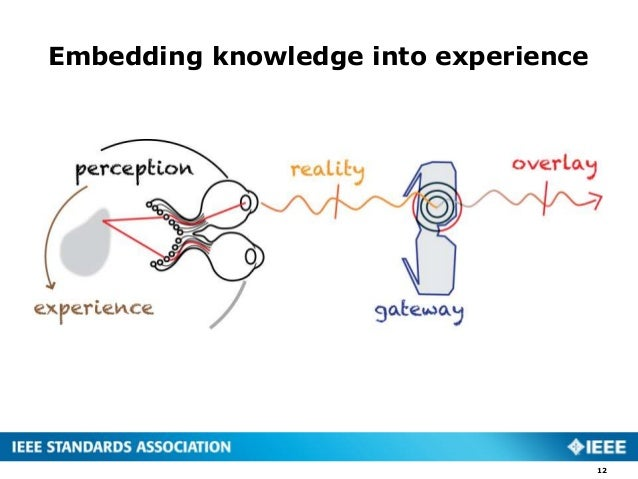 Embedding knowledge into experience 12