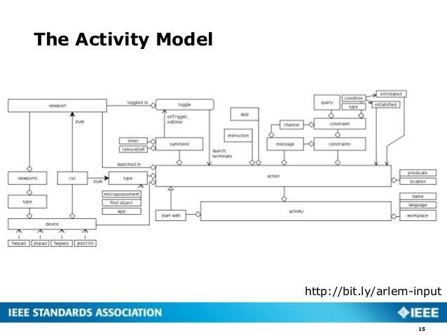 The Activity Model 15 http://bit.ly/arlem-input