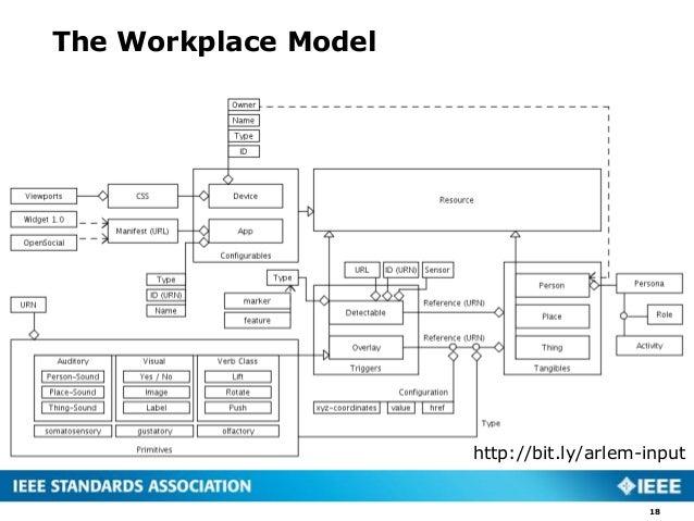 The Workplace Model 18 http://bit.ly/arlem-input