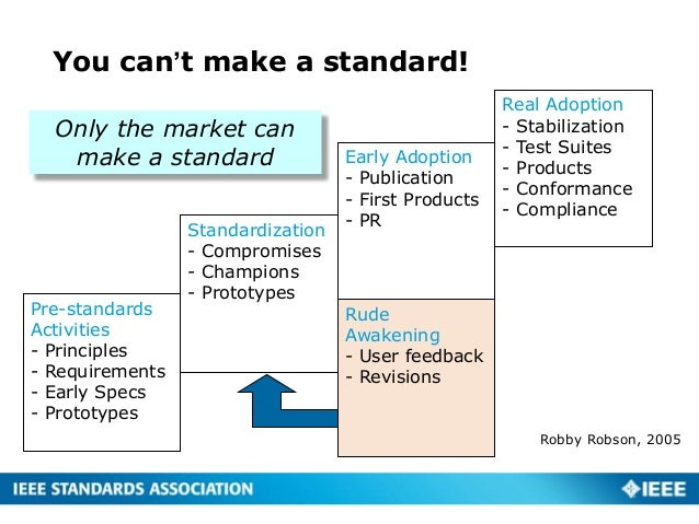 You can't make a standard! Pre-standards Activities - Principles - Requirements - Early Specs - Prototypes Standardization...