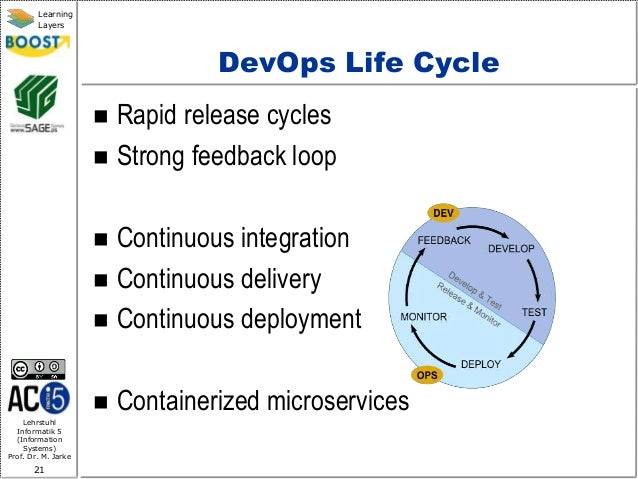 Lehrstuhl Informatik 5 (Information Systems) Prof. Dr. M. Jarke 21 Learning Layers DevOps Life Cycle  Rapid release cycle...