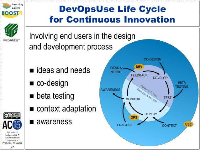Lehrstuhl Informatik 5 (Information Systems) Prof. Dr. M. Jarke 22 Learning Layers DevOpsUse Life Cycle for Continuous Inn...