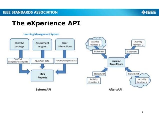 The eXperience API 7