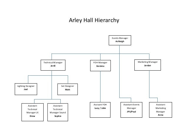 Arley Hall Hierarchy Events Manager Ashleigh  Technical Manager Jordi  Lighting Designer Joel  Assistant Technical Manager...