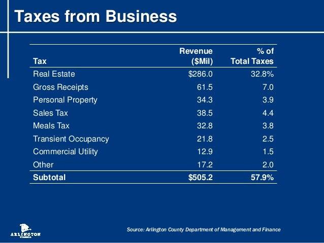 Alexandria Virginia Finance Department Personal Property Taxes