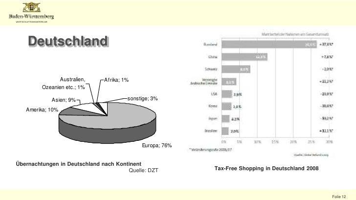 BRIC: Brasilien, Russland, Indien, China  40% der Weltbevölkerung <br />China: WachstumOutbound-Tourismus 2009+4%<br />Ch...