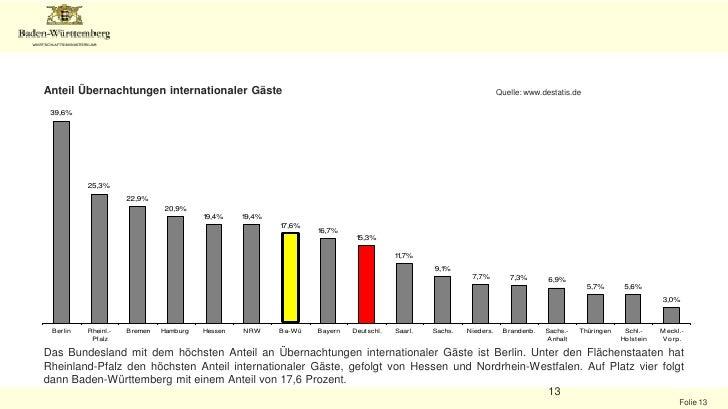 Gäste aus neuen Quellmärkten: Wachstumspotential für den Tourismus und Stärkung des Wirtschaftsstandorts Baden-Württemberg...