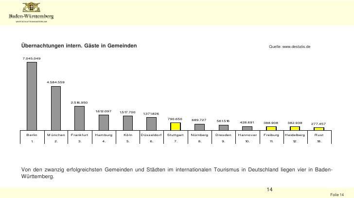Deutschland: Erfolgreich im Aufholprozess beim Inbound-Tourismus <br />Übernachtungen internationaler Gäste2008<br />