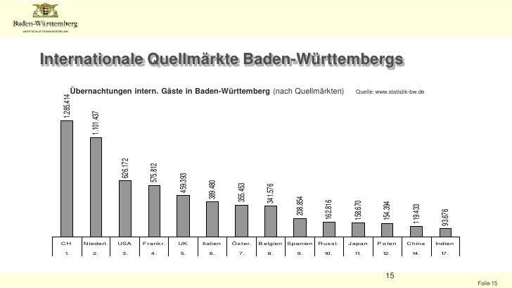 Deutschland <br />Übernachtungen in Deutschland nach Kontinent Quelle: DZT<br />Tax-Free Shopping in Deutschland 2008<br />