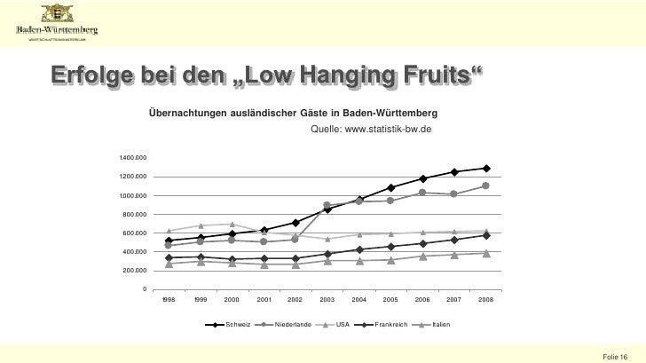 Anteil Übernachtungen internationaler Gäste<br />Quelle: www.destatis.de<br />Das Bundesland mit dem höchsten Anteil an Üb...