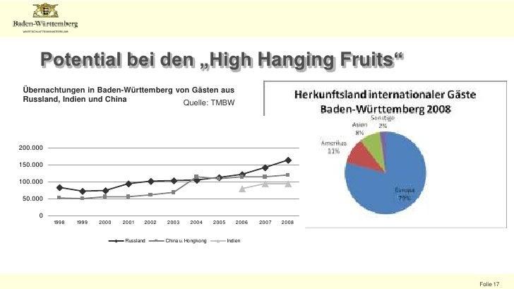 Übernachtungen intern. Gäste in Gemeinden<br />Quelle: www.destatis.de<br />Von den zwanzig erfolgreichsten Gemeinden und ...