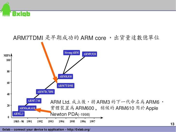 ARM7TDMI 是早期成功的 ARMcore ,出貨量達數億單位                                               StrongARM     ARM9,920MIPS 100   80      ...