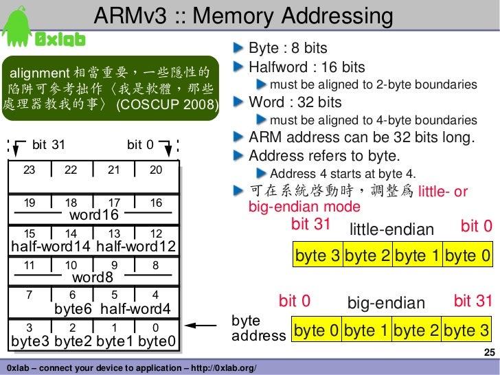ARMv3::MemoryAddressing                                                            Byte:8bits alignment 相當重要,一些隱性的  ...