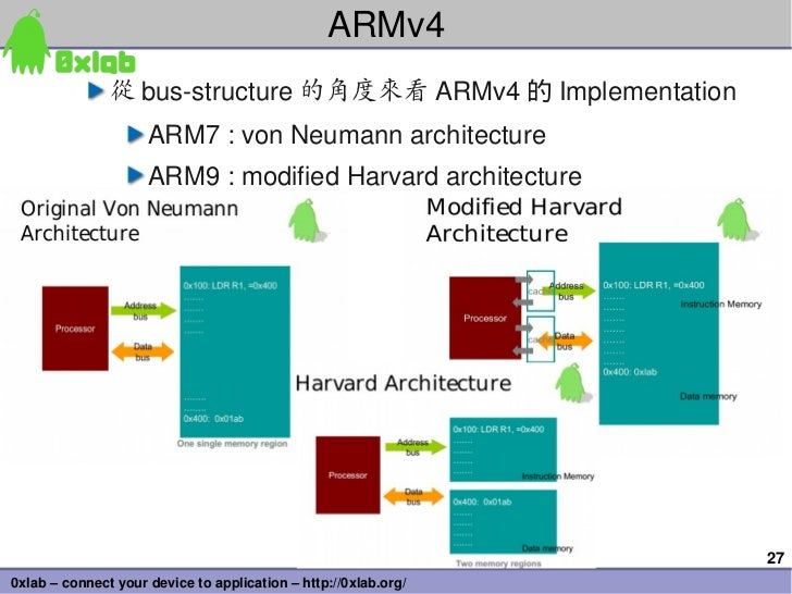 ARMv4               從 busstructure 的角度來看 ARMv4 的 Implementation                     ARM7:vonNeumannarchitecture      ...
