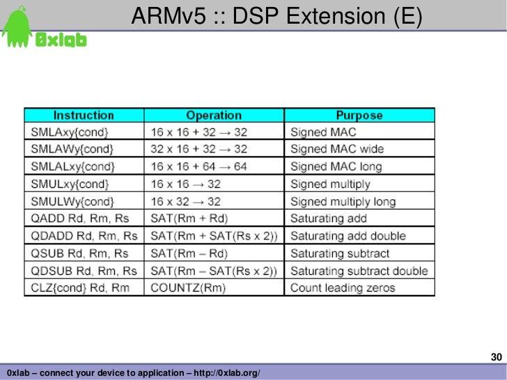 ARMv5::DSPExtension(E)                                                                 300xlab–connectyourdevicet...