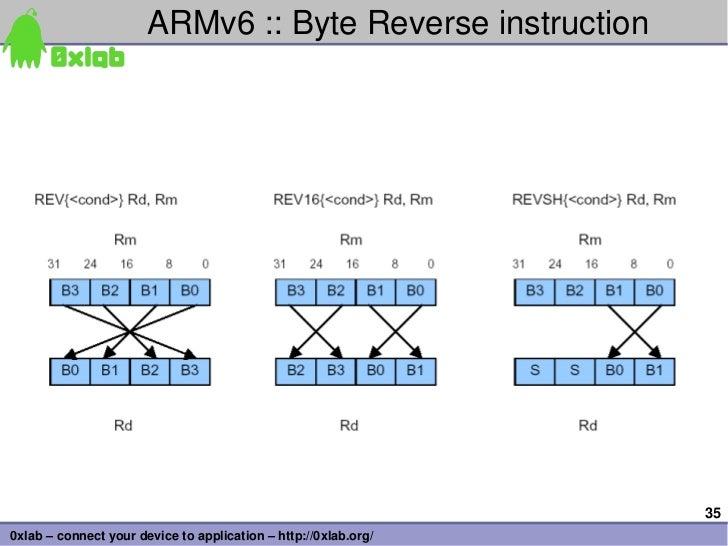 ARMv6::ByteReverseinstruction                                                                 350xlab–connectyourd...