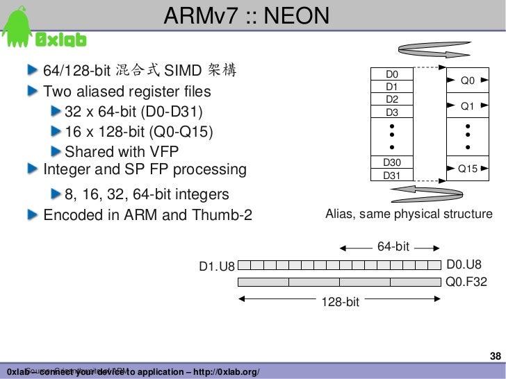 ARMv7::NEON        64/128bit 混合式 SIMD 架構                                              D0                               ...