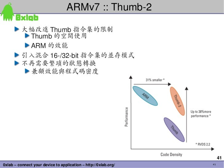 ARMv7::Thumb2          大幅改進 Thumb 指令集的限制           Thumb 的空間使用           ARM 的效能          引入混合 16/32bit 指令集的並存模式     ...